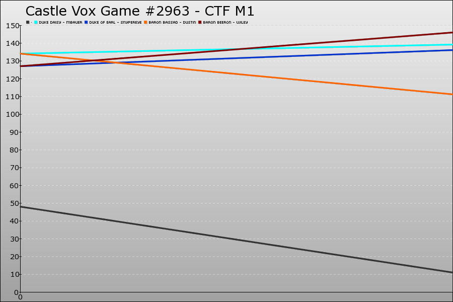 Castle Vox Game #2963 Graph