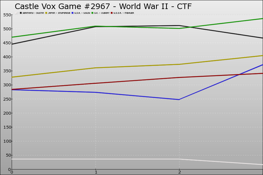 Castle Vox Game #2967 Graph