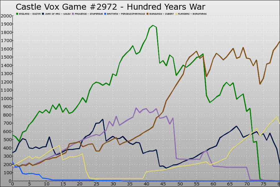 Castle Vox Game #2972 Graph